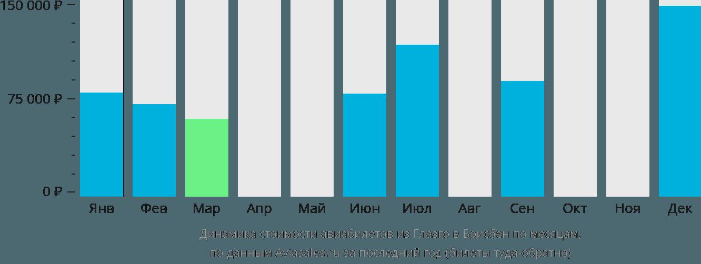 Динамика стоимости авиабилетов из Глазго в Брисбен по месяцам