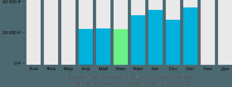 Динамика стоимости авиабилетов из Глазго в Даламан по месяцам