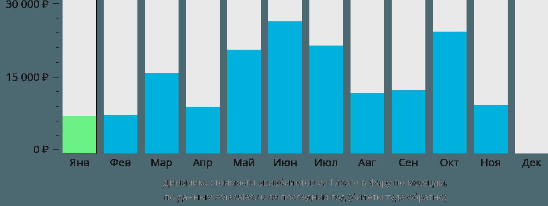 Динамика стоимости авиабилетов из Глазго в Фару по месяцам