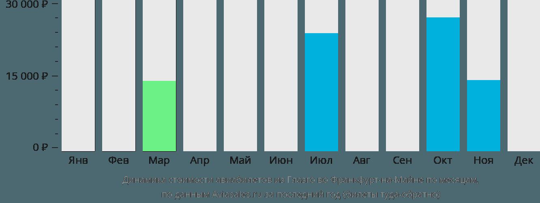 Динамика стоимости авиабилетов из Глазго во Франкфурт-на-Майне по месяцам
