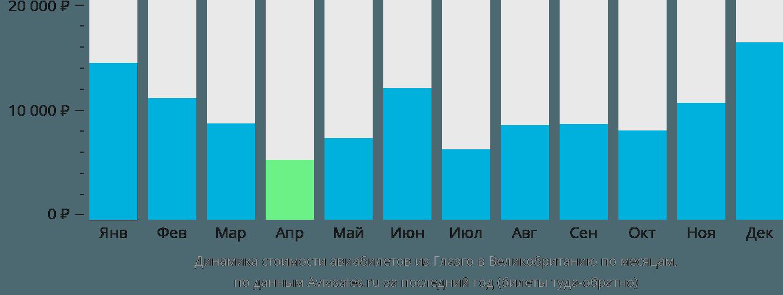 Динамика стоимости авиабилетов из Глазго в Великобританию по месяцам