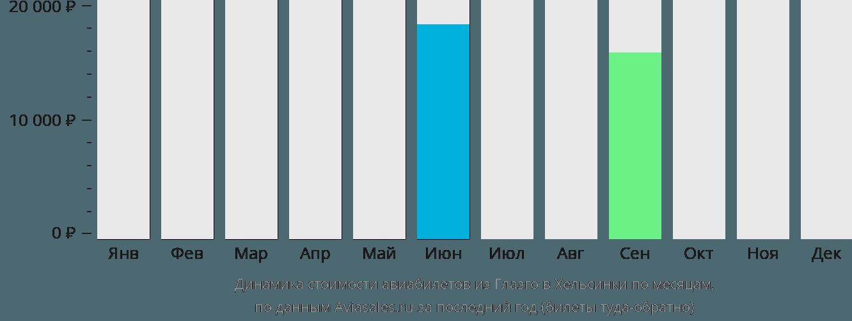 Динамика стоимости авиабилетов из Глазго в Хельсинки по месяцам