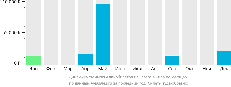 Динамика стоимости авиабилетов из Глазго в Киев по месяцам