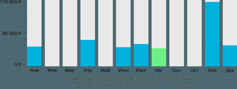 Динамика стоимости авиабилетов из Глазго в Йоханнесбург по месяцам