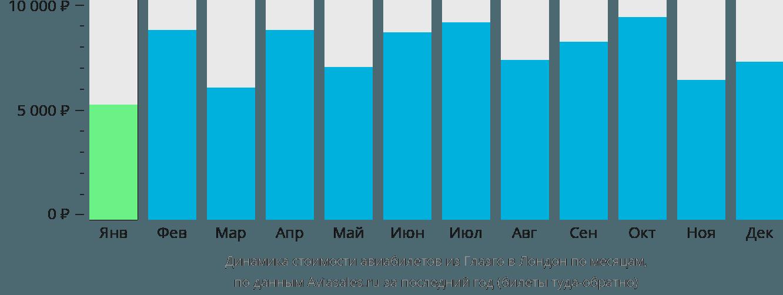 Динамика стоимости авиабилетов из Глазго в Лондон по месяцам