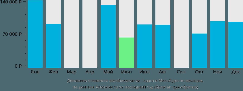 Динамика стоимости авиабилетов из Глазго в Мельбурн по месяцам