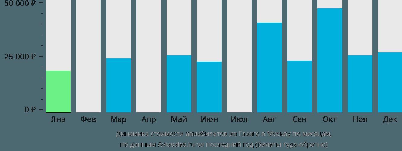 Динамика стоимости авиабилетов из Глазго в Москву по месяцам