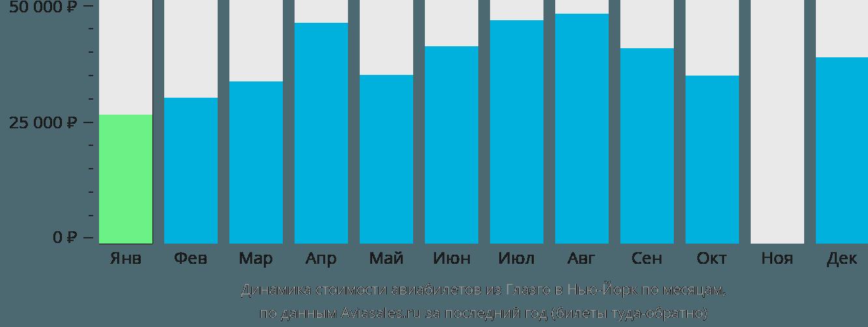 Динамика стоимости авиабилетов из Глазго в Нью-Йорк по месяцам