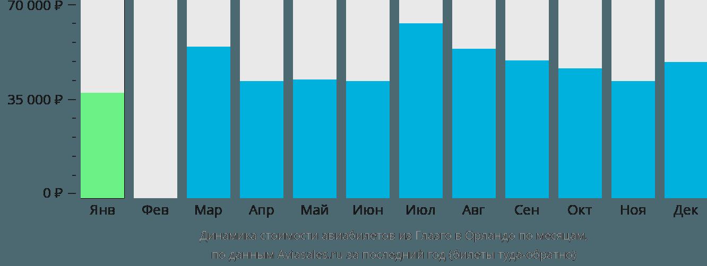 Динамика стоимости авиабилетов из Глазго в Орландо по месяцам
