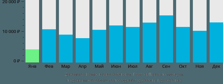 Динамика стоимости авиабилетов из Глазго в Париж по месяцам