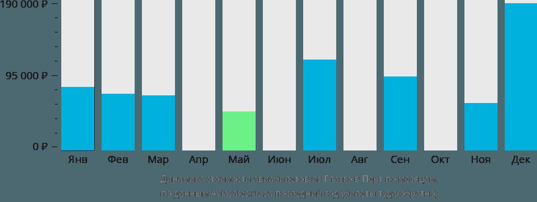 Динамика стоимости авиабилетов из Глазго в Перт по месяцам