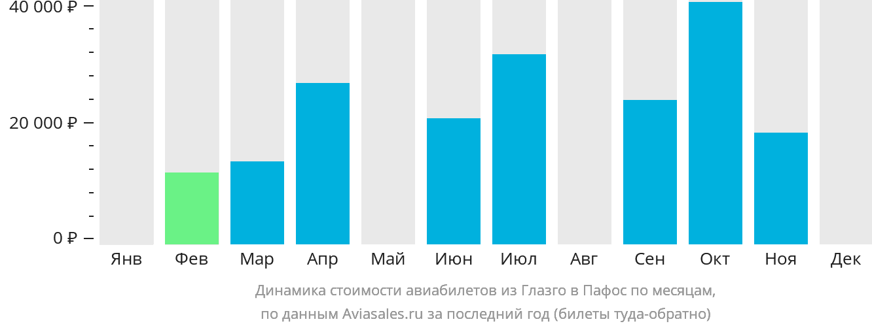 Динамика стоимости авиабилетов из Глазго в Пафос по месяцам