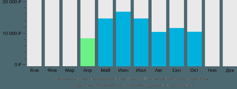 Динамика стоимости авиабилетов из Глазго в Пальма-де-Майорку по месяцам
