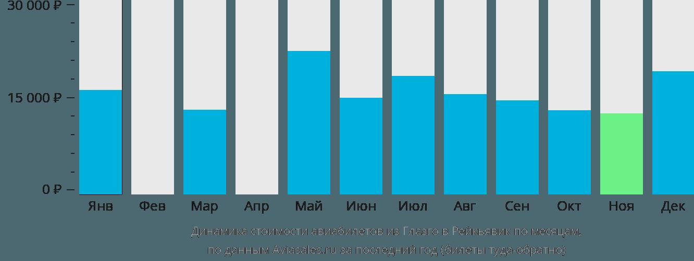 Динамика стоимости авиабилетов из Глазго в Рейкьявик по месяцам