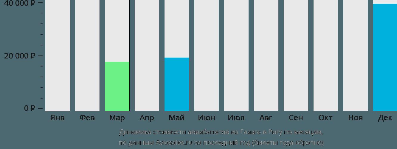 Динамика стоимости авиабилетов из Глазго в Ригу по месяцам