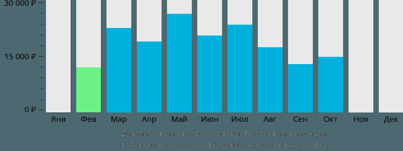Динамика стоимости авиабилетов из Глазго в Рим по месяцам