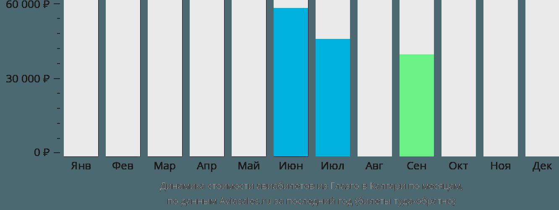 Динамика стоимости авиабилетов из Глазго в Калгари по месяцам