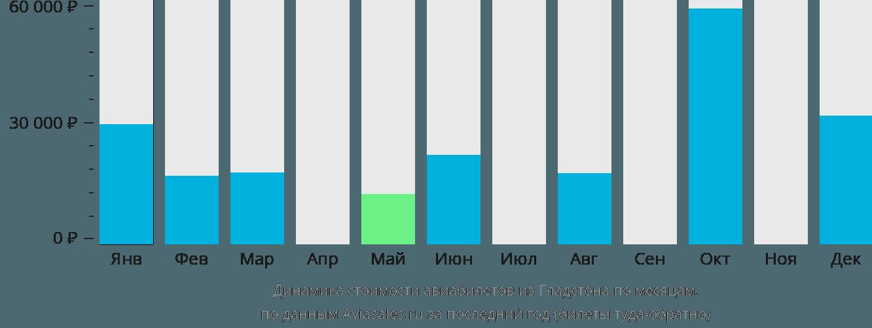 Динамика стоимости авиабилетов из Гладстона по месяцам