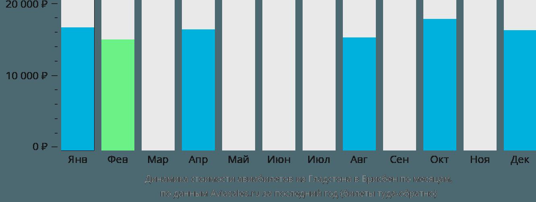 Динамика стоимости авиабилетов из Гладстона в Брисбен по месяцам