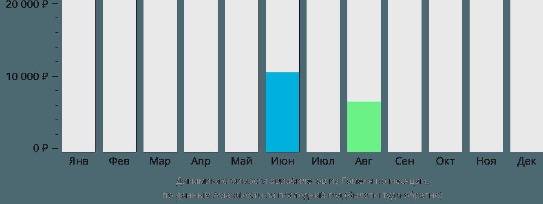 Динамика стоимости авиабилетов из Гомеля по месяцам