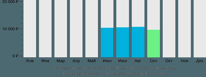 Динамика стоимости авиабилетов из Гомеля в Калининград по месяцам