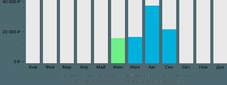 Динамика стоимости авиабилетов из Гомеля в Краснодар по месяцам