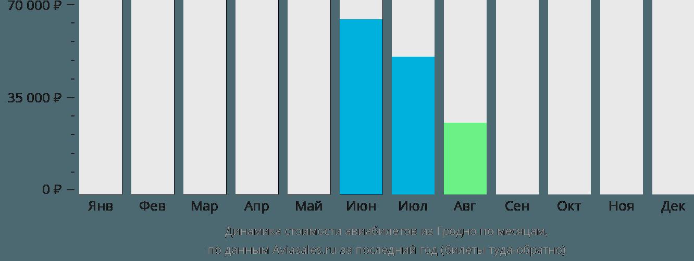 Динамика стоимости авиабилетов из Гродно по месяцам