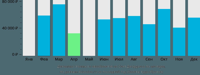 Динамика стоимости авиабилетов из Гренады по месяцам