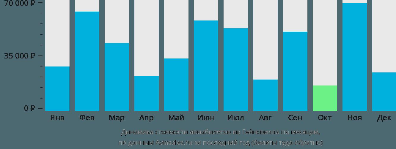 Динамика стоимости авиабилетов из Гейнсвилла по месяцам