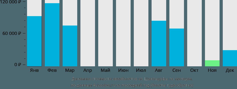 Динамика стоимости авиабилетов из Шанлыурфы по месяцам