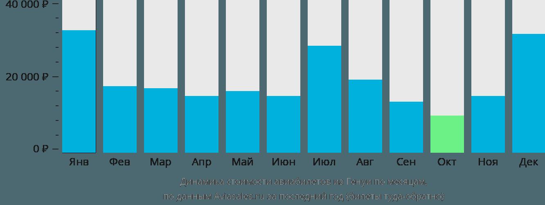 Динамика стоимости авиабилетов из Генуи по месяцам