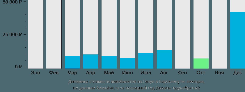 Динамика стоимости авиабилетов из Генуи в Барселону по месяцам