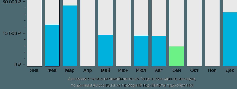 Динамика стоимости авиабилетов из Генуи в Кальяри по месяцам