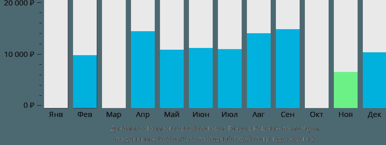 Динамика стоимости авиабилетов из Генуи в Катанию по месяцам