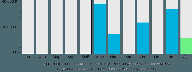 Динамика стоимости авиабилетов из Генуи во Франкфурт-на-Майне по месяцам