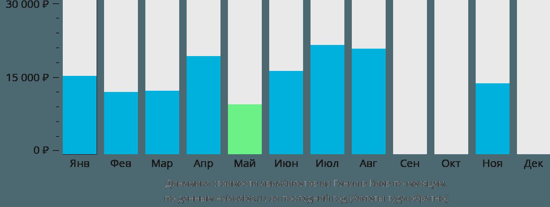 Динамика стоимости авиабилетов из Генуи в Киев по месяцам