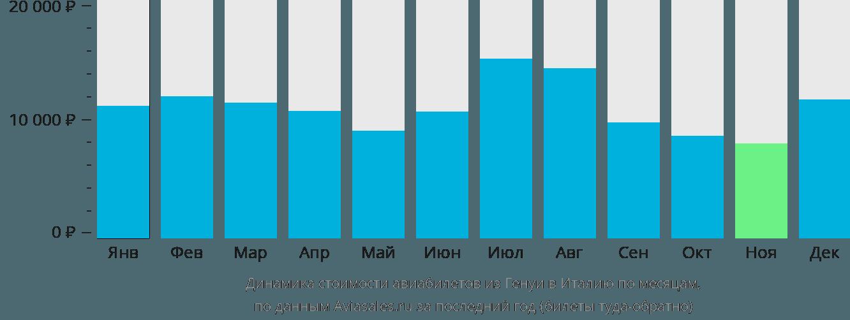 Динамика стоимости авиабилетов из Генуи в Италию по месяцам