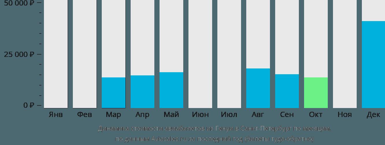 Динамика стоимости авиабилетов из Генуи в Санкт-Петербург по месяцам