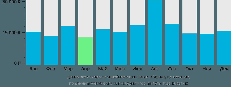 Динамика стоимости авиабилетов из Генуи в Москву по месяцам