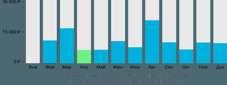 Динамика стоимости авиабилетов из Генуи в Неаполь по месяцам