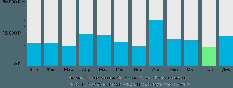Динамика стоимости авиабилетов из Генуи в Париж по месяцам