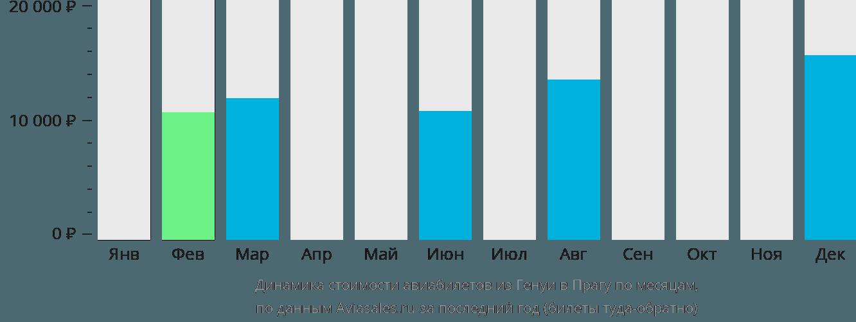 Динамика стоимости авиабилетов из Генуи в Прагу по месяцам