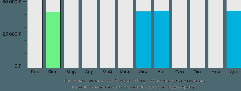 Динамика стоимости авиабилетов из Генуи в Симферополь по месяцам