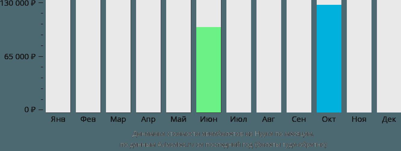 Динамика стоимости авиабилетов из Нуука по месяцам
