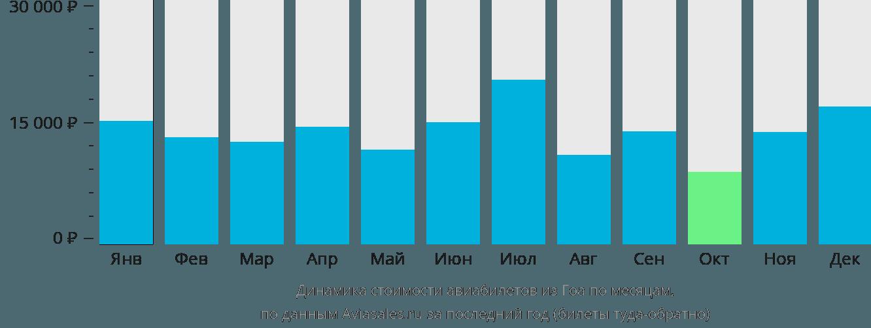Динамика стоимости авиабилетов из Гоа по месяцам