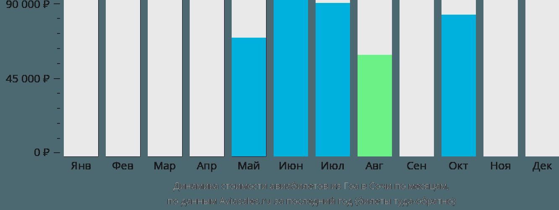 Динамика стоимости авиабилетов из Гоа в Сочи по месяцам