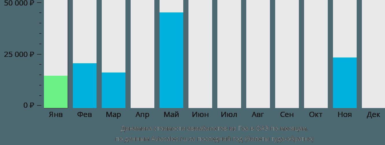 Динамика стоимости авиабилетов из Гоа в ОАЭ по месяцам