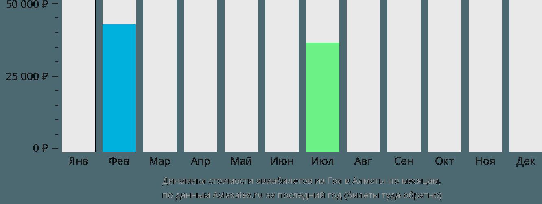 Динамика стоимости авиабилетов из Гоа в Алматы по месяцам