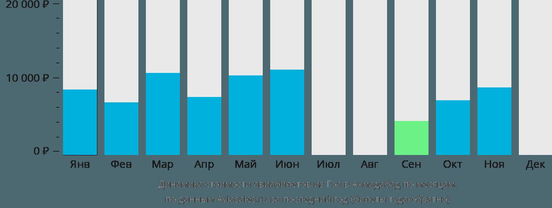 Динамика стоимости авиабилетов из Гоа в Ахмадабад по месяцам