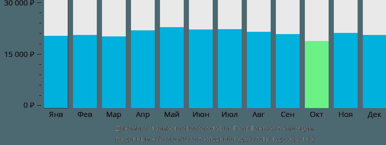 Динамика стоимости авиабилетов из Гоа в Бангкок по месяцам
